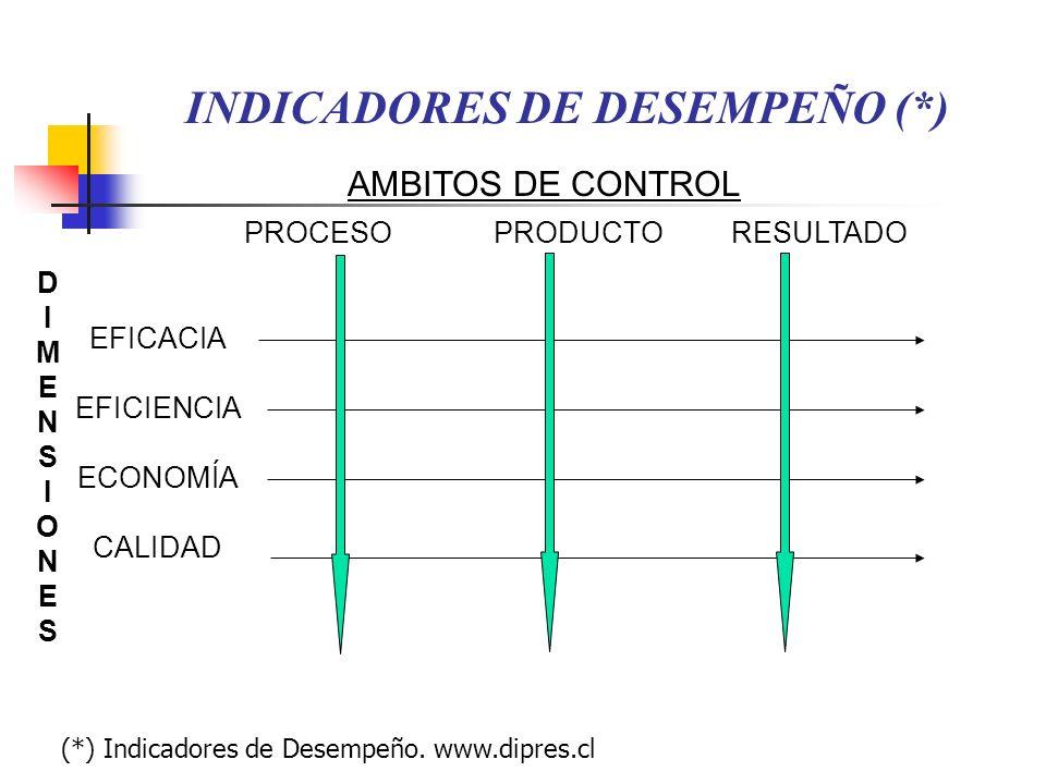 INDICADORES DE DESEMPEÑO (*)