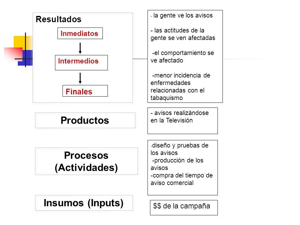 Procesos (Actividades)