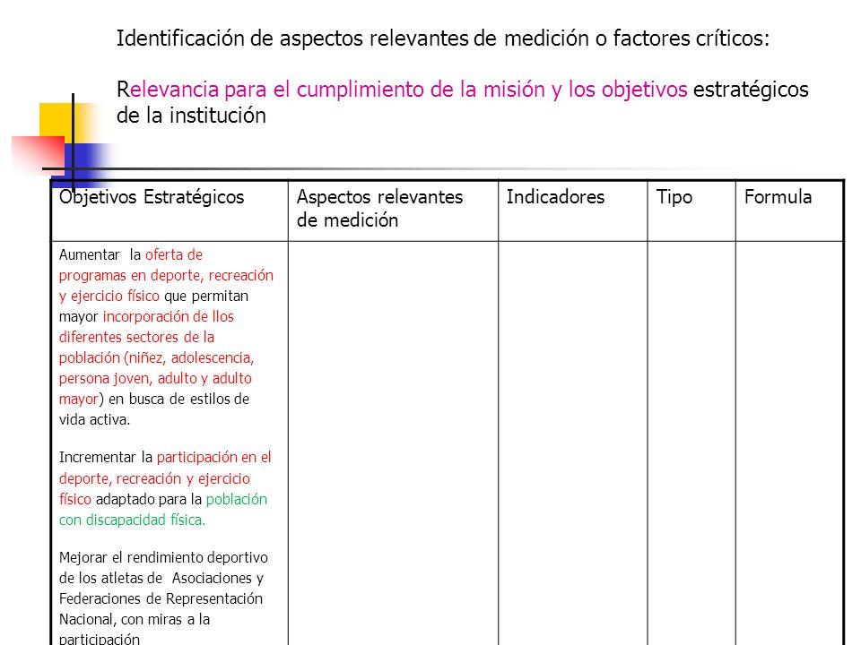 Identificación de aspectos relevantes de medición o factores críticos: Relevancia para el cumplimiento de la misión y los objetivos estratégicos de la institución