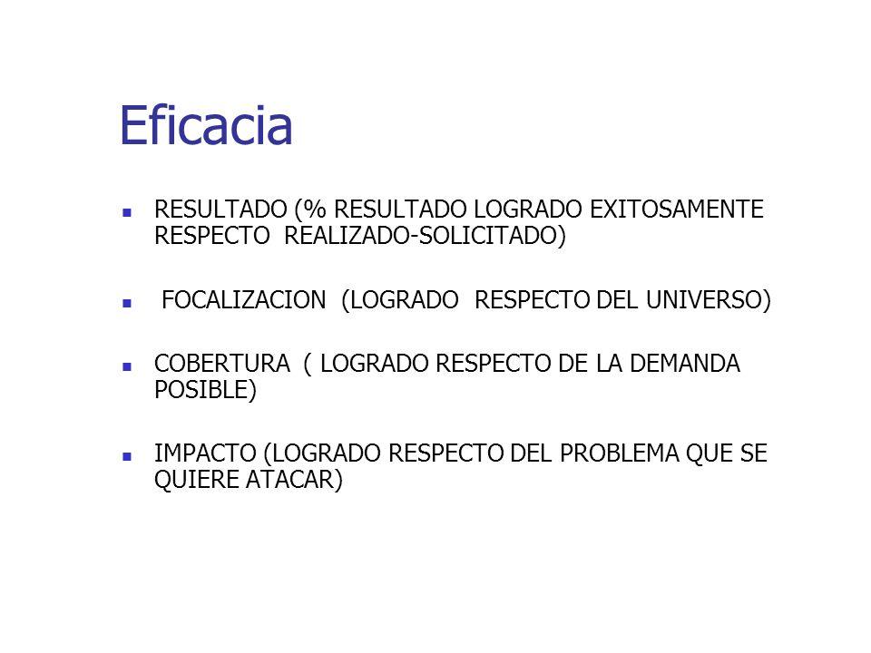 Eficacia RESULTADO (% RESULTADO LOGRADO EXITOSAMENTE RESPECTO REALIZADO-SOLICITADO) FOCALIZACION (LOGRADO RESPECTO DEL UNIVERSO)