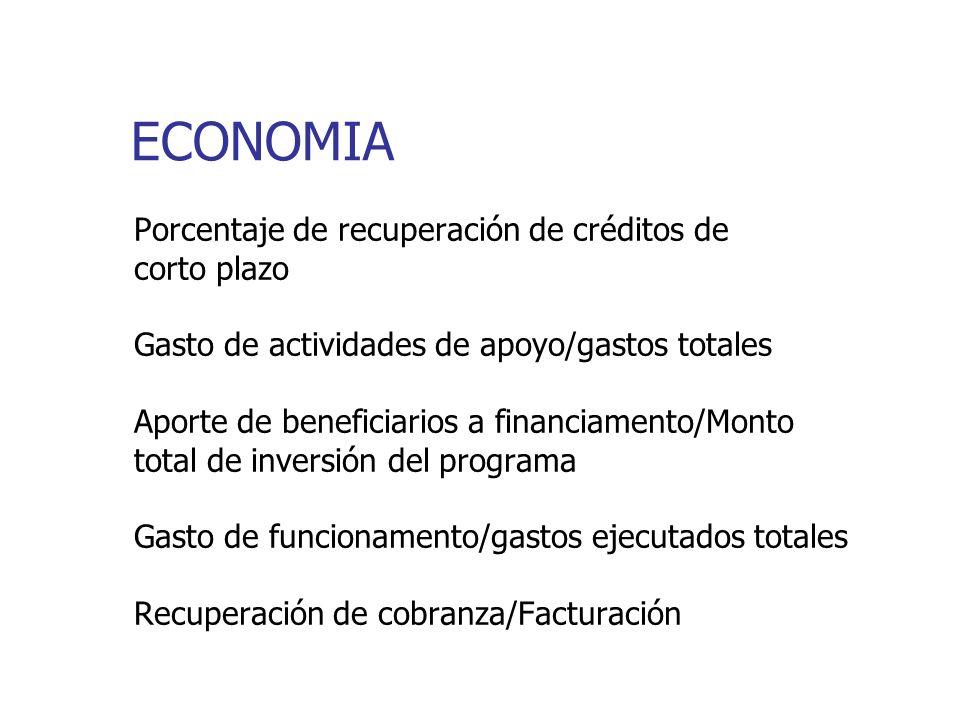 ECONOMIA Porcentaje de recuperación de créditos de corto plazo