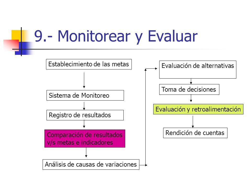 9.- Monitorear y Evaluar Establecimiento de las metas