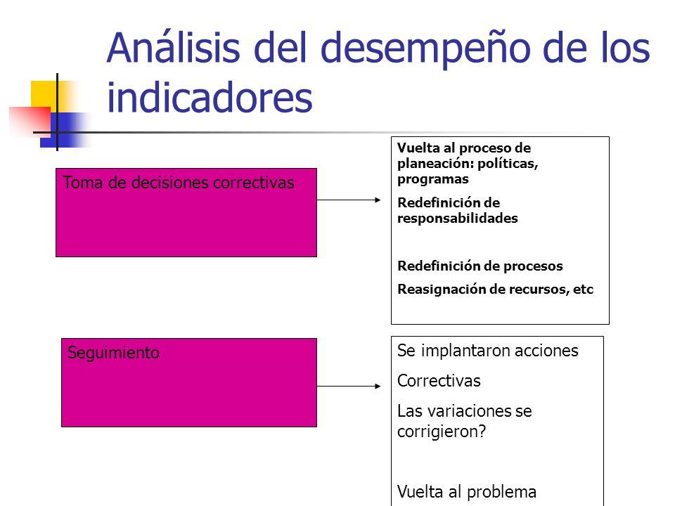 Análisis del desempeño de los indicadores