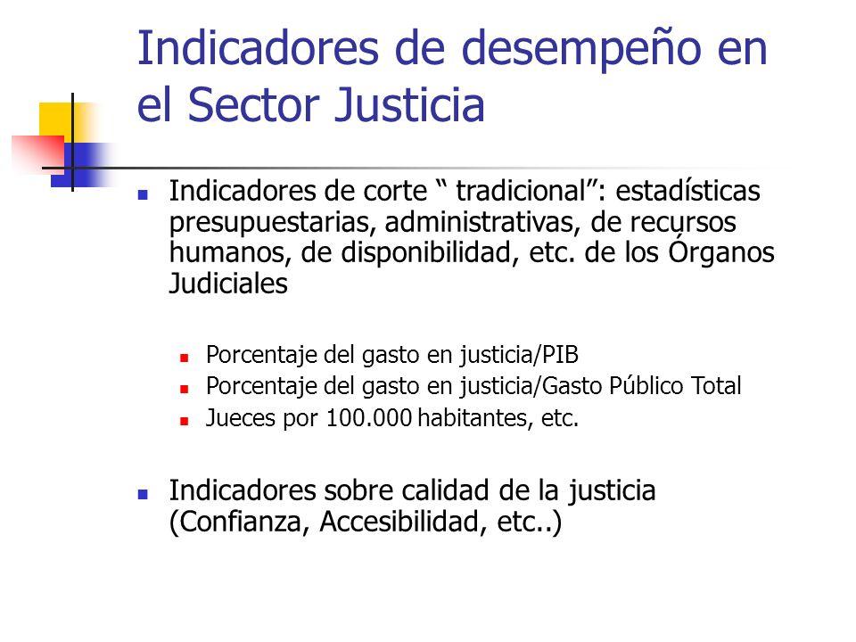 Indicadores de desempeño en el Sector Justicia