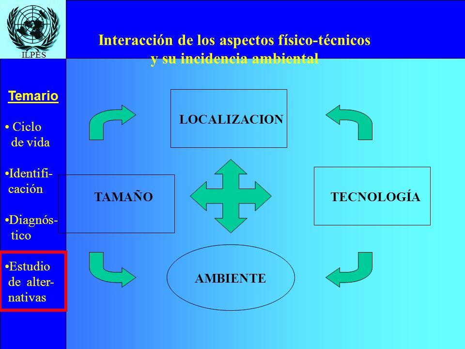 Interacción de los aspectos físico-técnicos y su incidencia ambiental