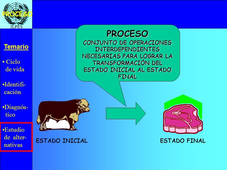 PROCESO PROCESO. CONJUNTO DE OPERACIONES INTERDEPENDIENTES NECESARIAS PARA LOGRAR LA TRANSFORMACIÓN DEL ESTADO INICIAL AL ESTADO FINAL.