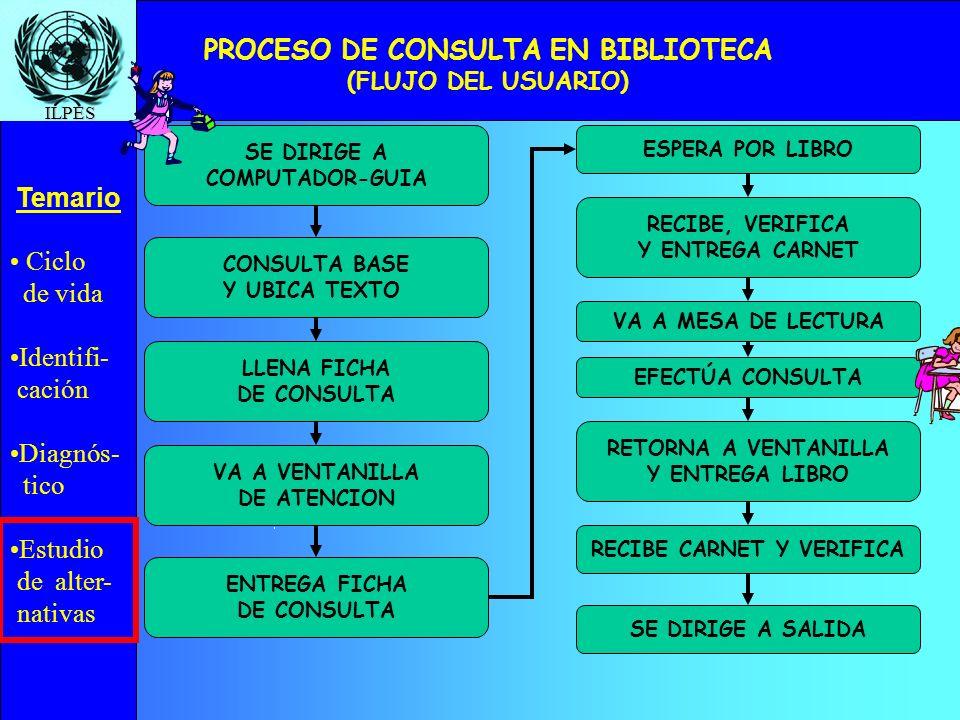 PROCESO DE CONSULTA EN BIBLIOTECA (FLUJO DEL USUARIO)