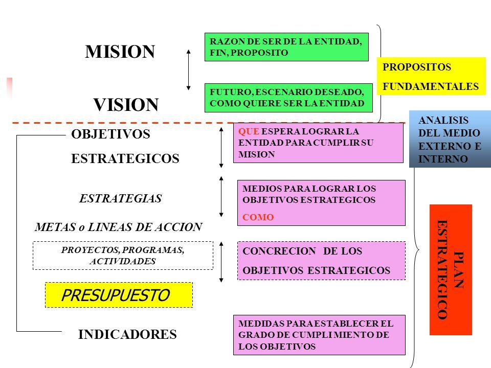 PROYECTOS, PROGRAMAS, ACTIVIDADES