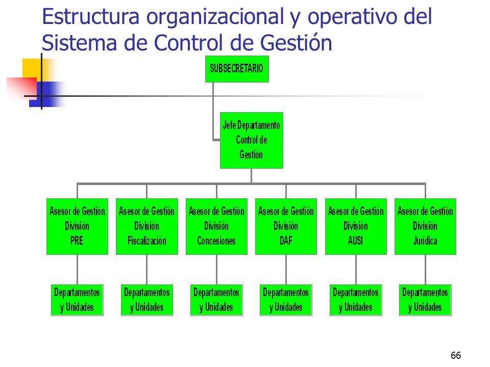 Estructura organizacional y operativo del Sistema de Control de Gestión