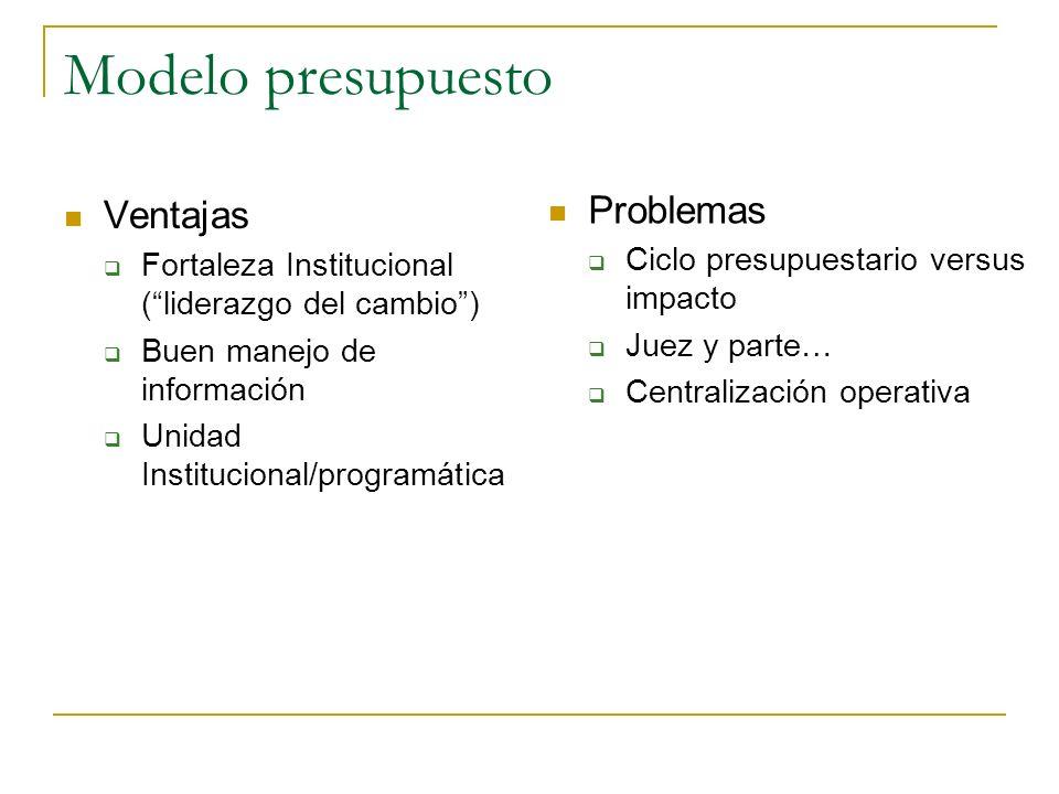 Modelo presupuesto Problemas Ventajas
