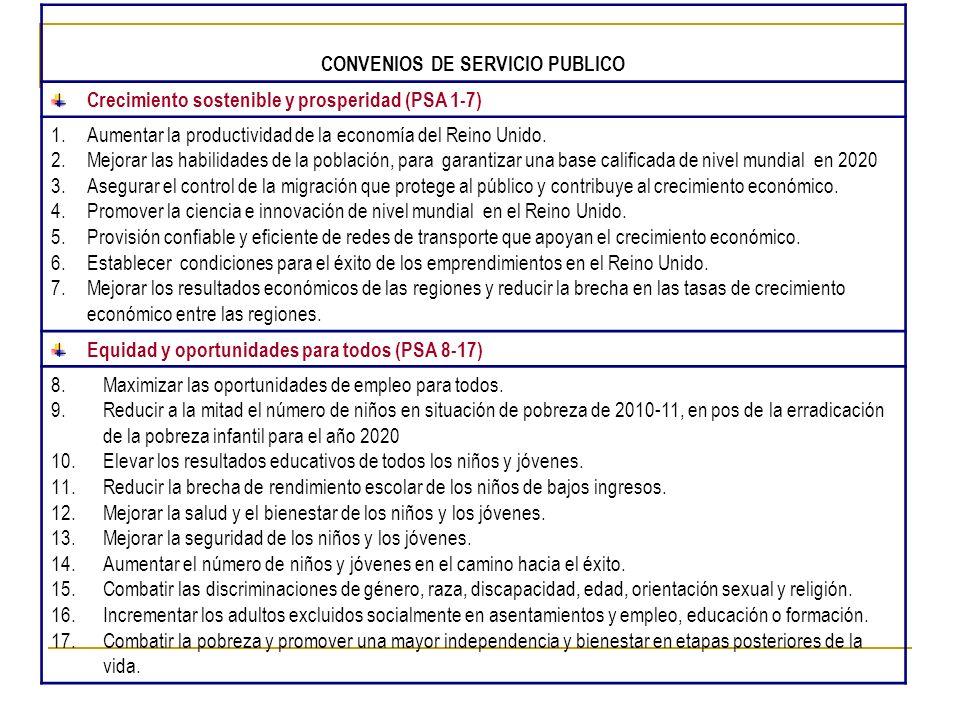 CONVENIOS DE SERVICIO PUBLICO