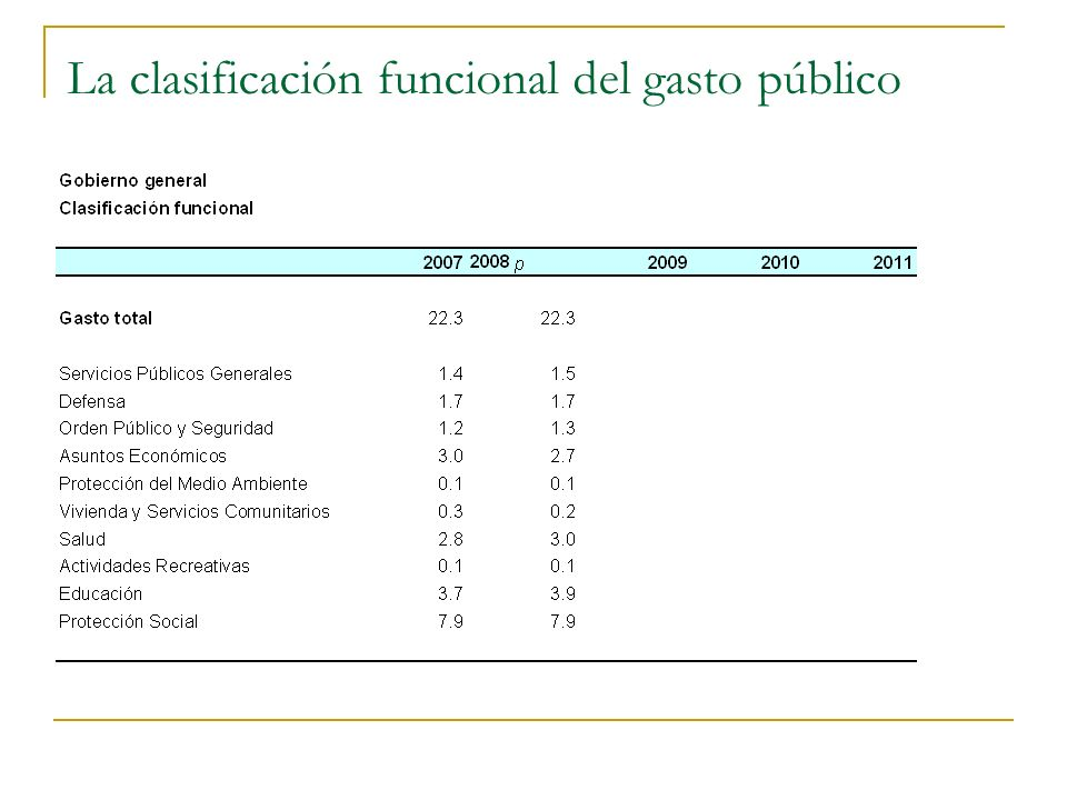 La clasificación funcional del gasto público