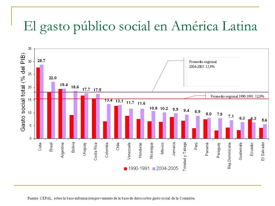 El gasto público social en América Latina