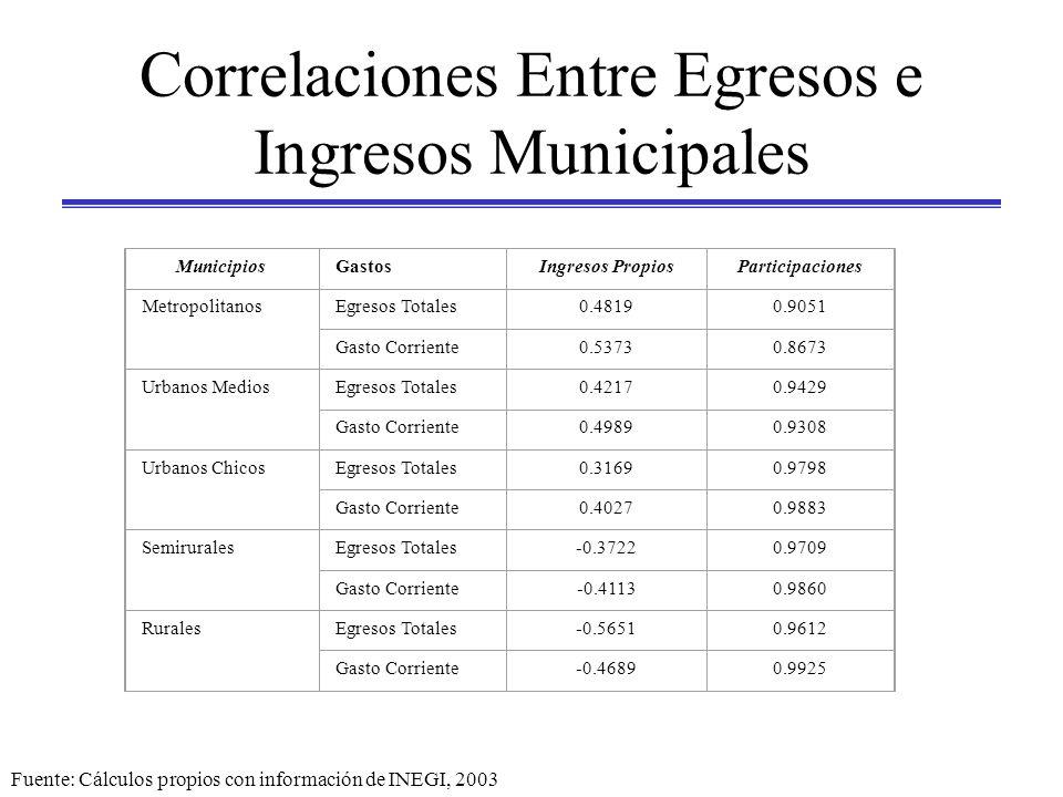Correlaciones Entre Egresos e Ingresos Municipales