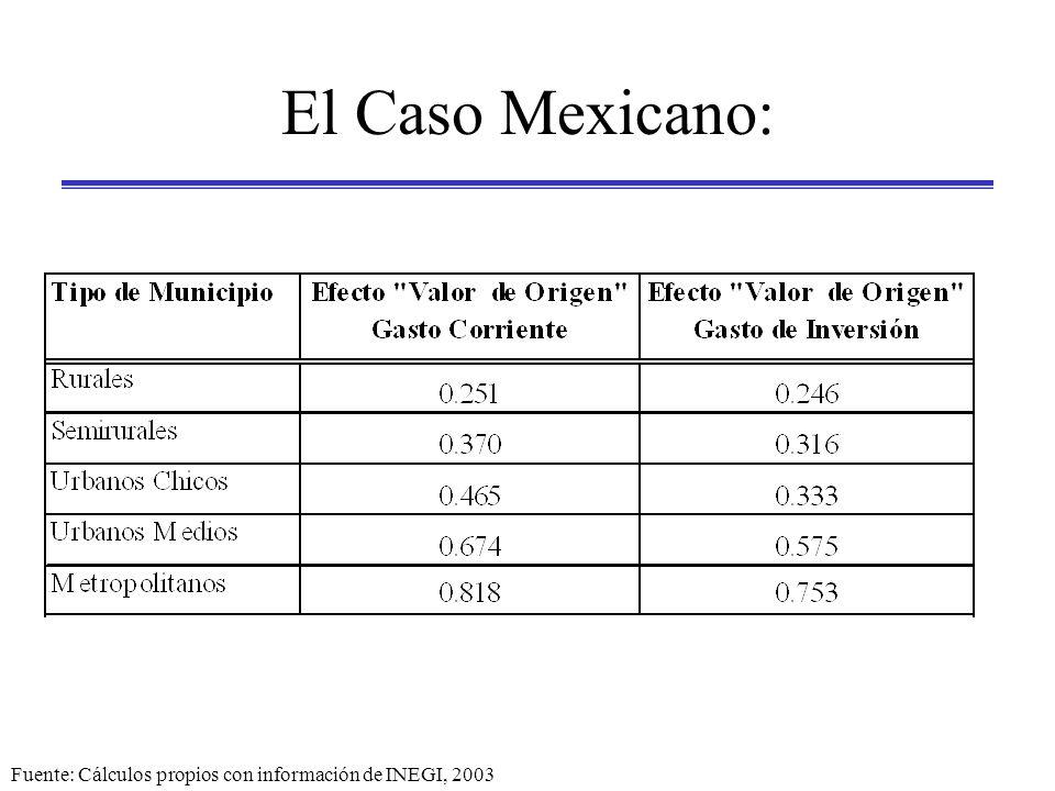El Caso Mexicano: Fuente: Cálculos propios con información de INEGI, 2003