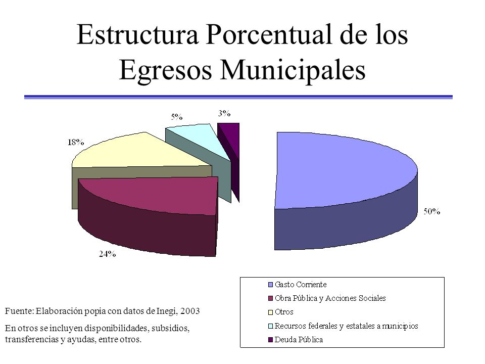 Estructura Porcentual de los Egresos Municipales