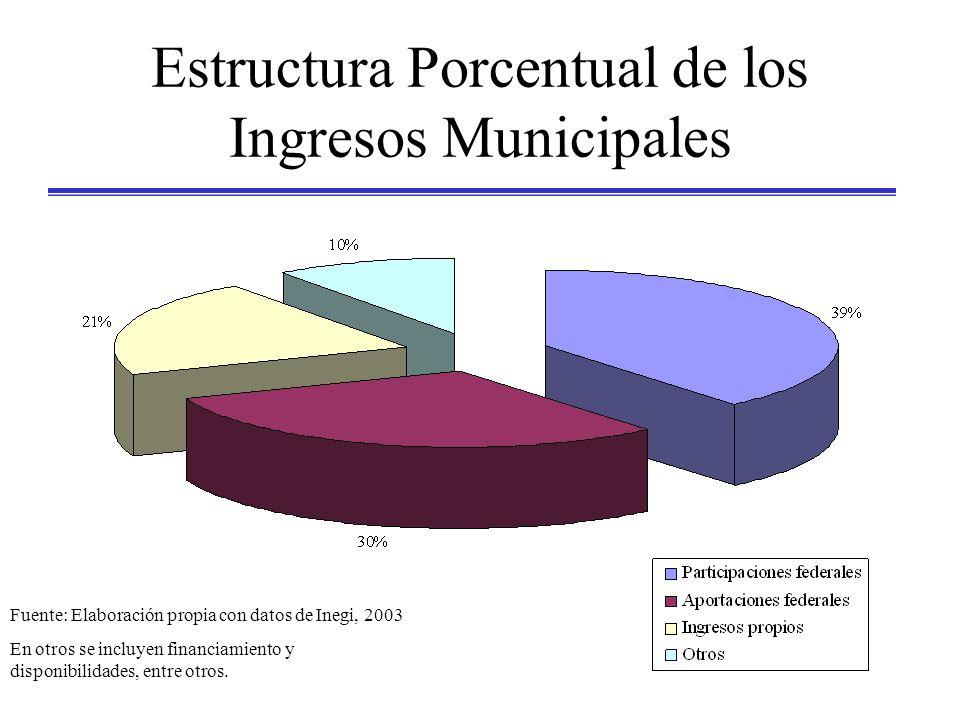 Estructura Porcentual de los Ingresos Municipales