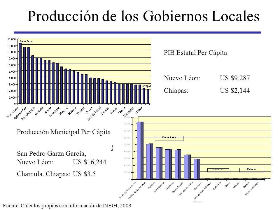 Producción de los Gobiernos Locales