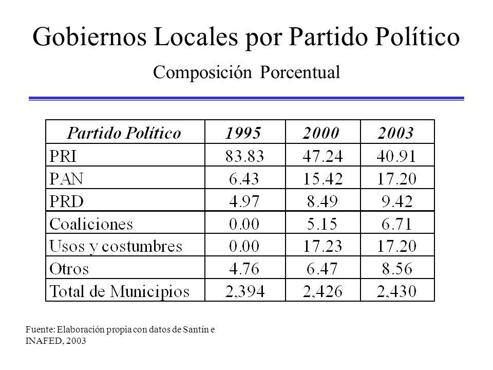 Gobiernos Locales por Partido Político Composición Porcentual