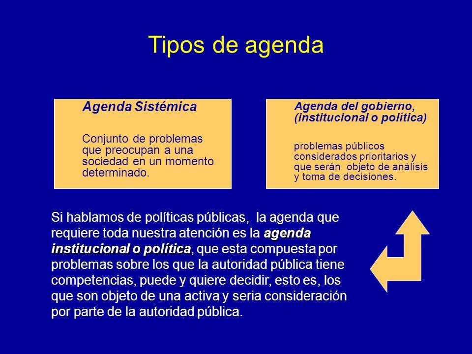 Tipos de agenda Agenda Sistémica