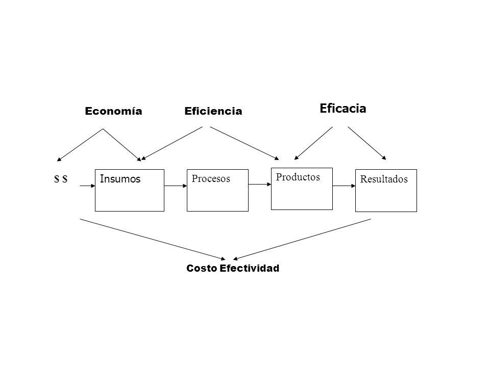 Eficacia Insumos Procesos Resultados $ $ Productos Eficiencia Economía