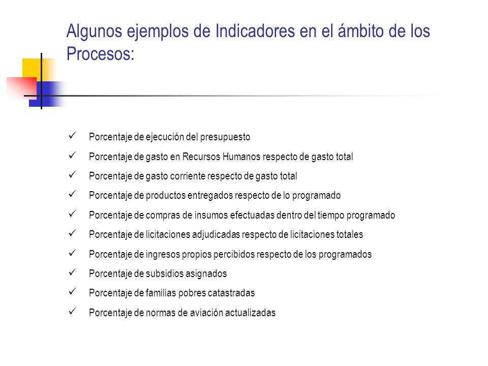 Algunos ejemplos de Indicadores en el ámbito de los Procesos: