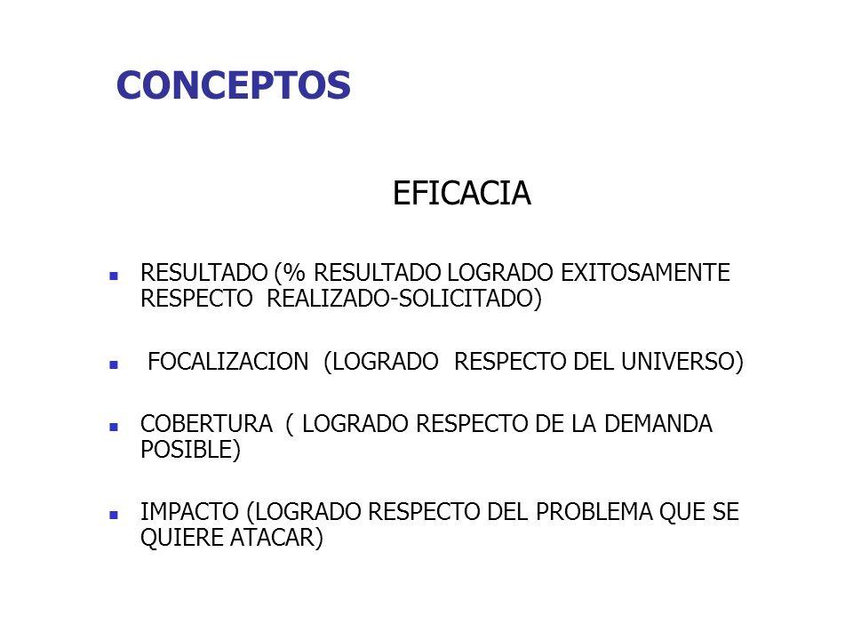 CONCEPTOS EFICACIA. RESULTADO (% RESULTADO LOGRADO EXITOSAMENTE RESPECTO REALIZADO-SOLICITADO) FOCALIZACION (LOGRADO RESPECTO DEL UNIVERSO)