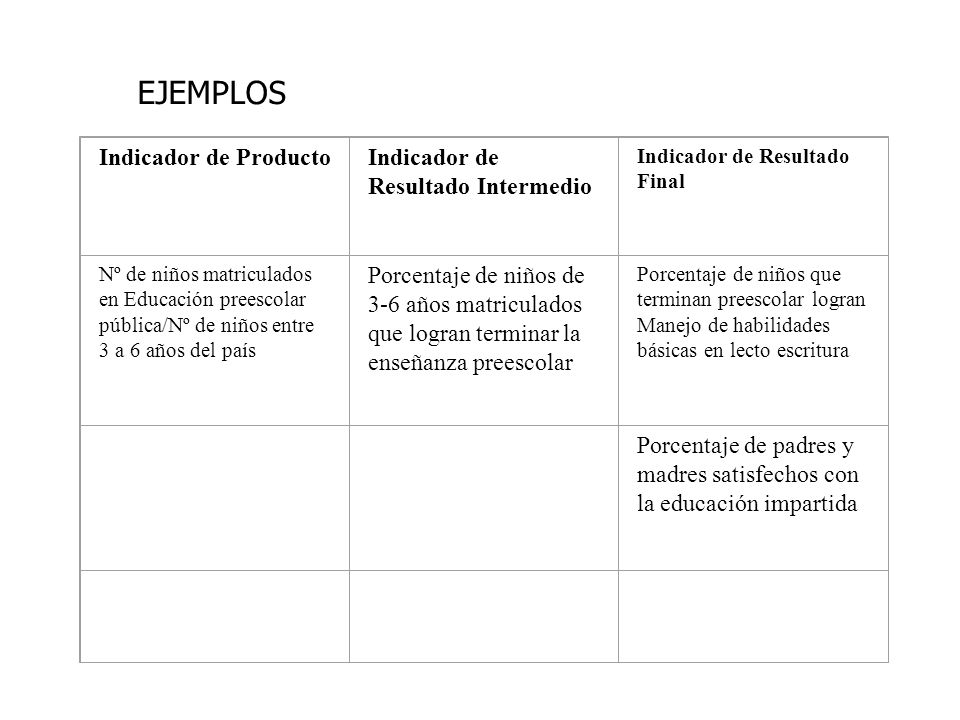 EJEMPLOS Indicador de Producto Indicador de Resultado Intermedio