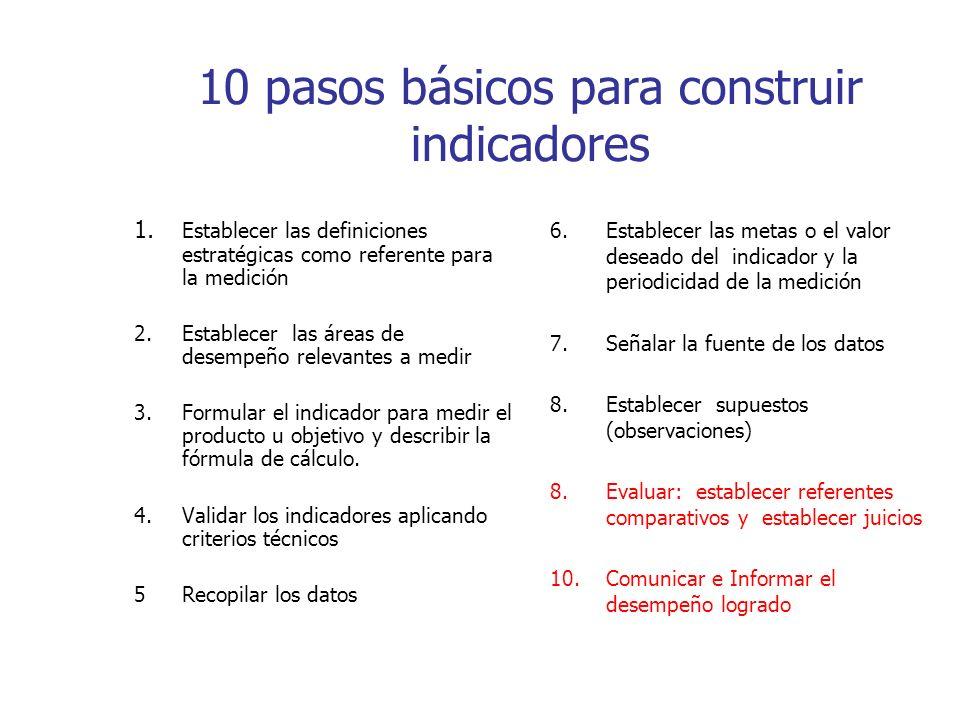 10 pasos básicos para construir indicadores