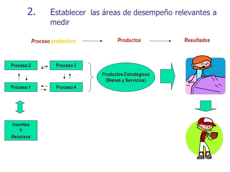 2. Establecer las áreas de desempeño relevantes a medir