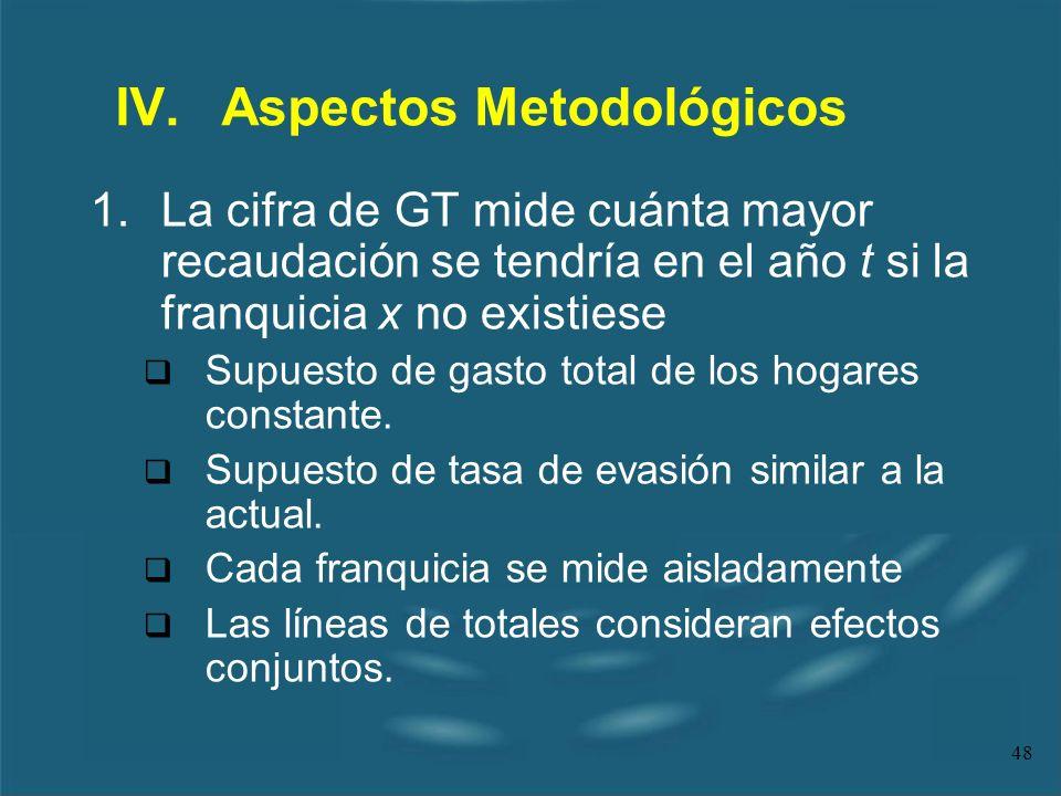 IV. Aspectos Metodológicos