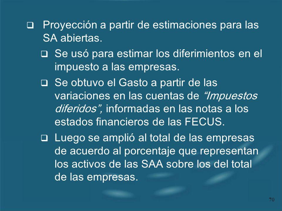 Proyección a partir de estimaciones para las SA abiertas.