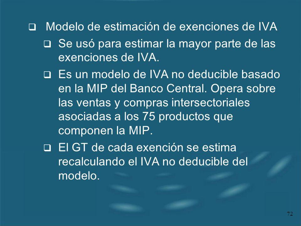 Modelo de estimación de exenciones de IVA