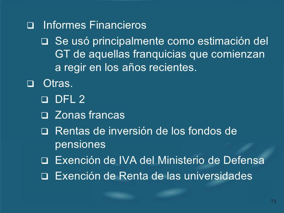 Informes FinancierosSe usó principalmente como estimación del GT de aquellas franquicias que comienzan a regir en los años recientes.