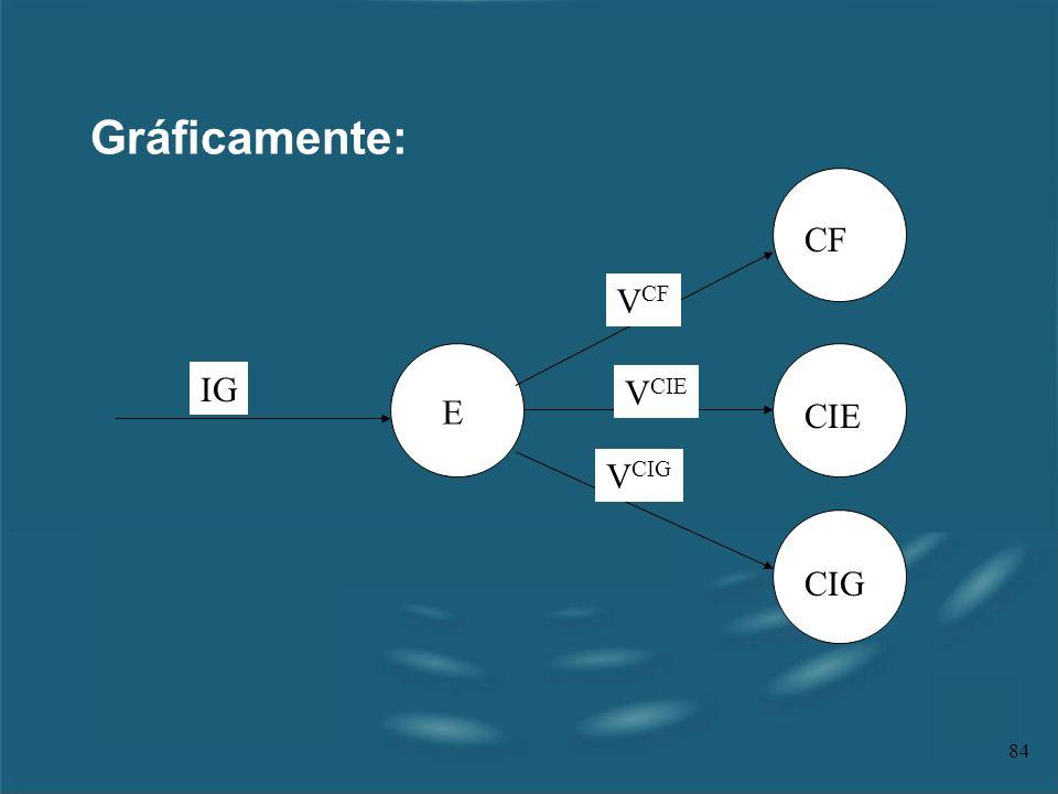 Gráficamente: CF CIE CIG E IG VCF VCIE VCIG CF CIE CIG
