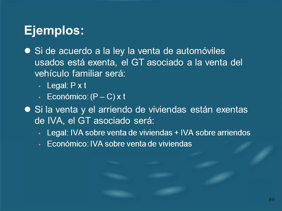 Ejemplos: Si de acuerdo a la ley la venta de automóviles usados está exenta, el GT asociado a la venta del vehículo familiar será: