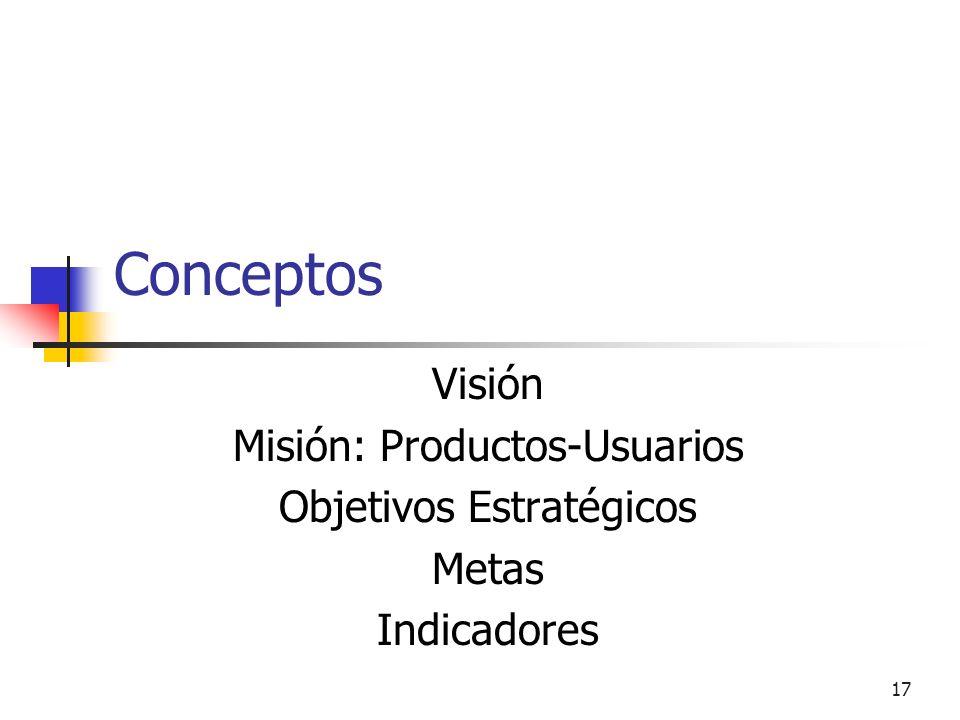 Conceptos Visión Misión: Productos-Usuarios Objetivos Estratégicos