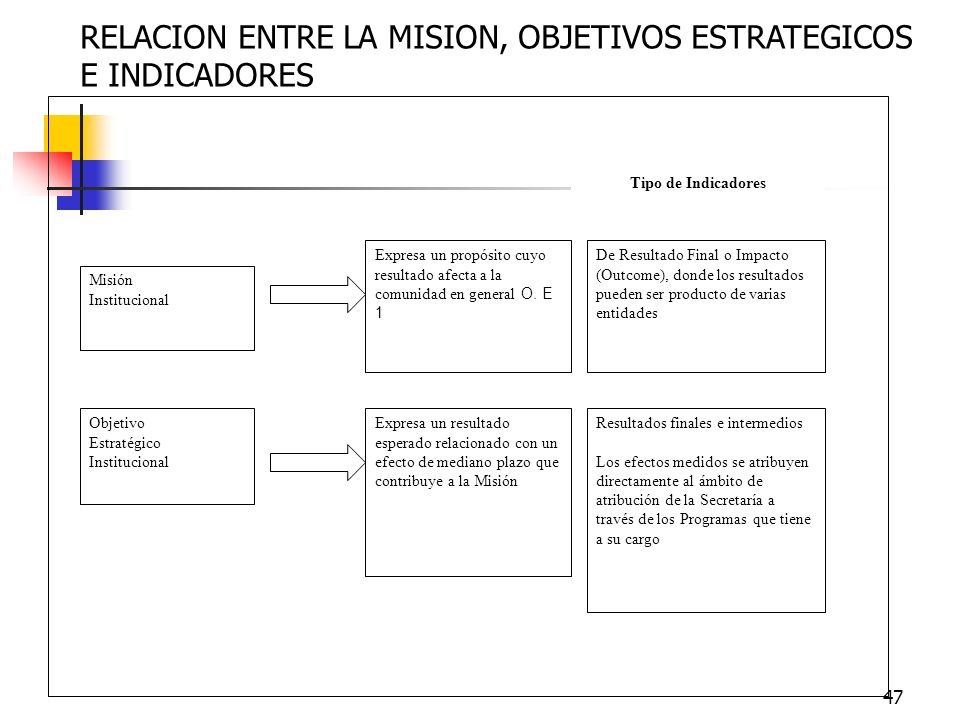 RELACION ENTRE LA MISION, OBJETIVOS ESTRATEGICOS E INDICADORES