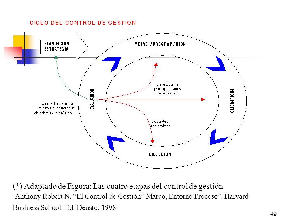 (*) Adaptado de Figura: Las cuatro etapas del control de gestión.