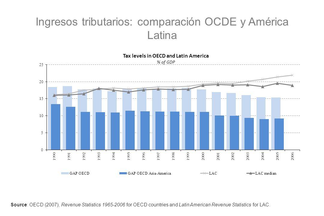 Ingresos tributarios: comparación OCDE y América Latina