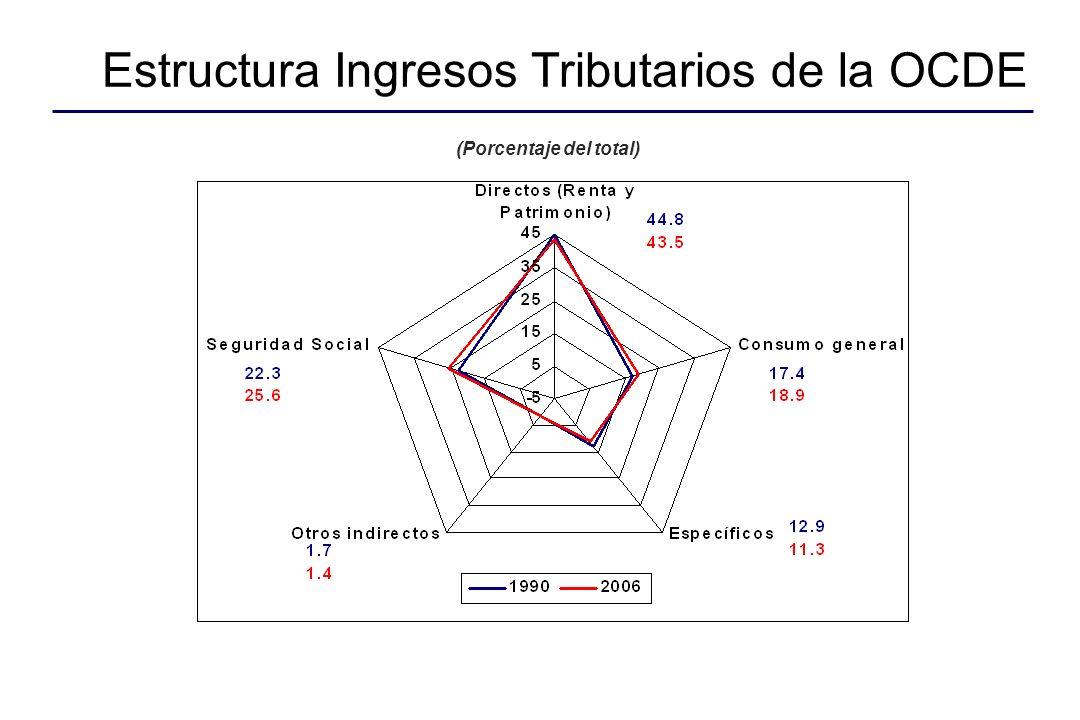 Estructura Ingresos Tributarios de la OCDE