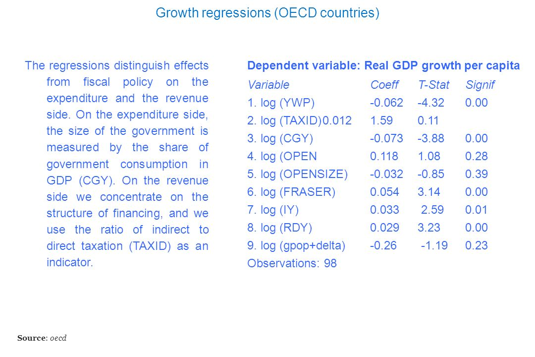 Growth regressions (OECD countries)