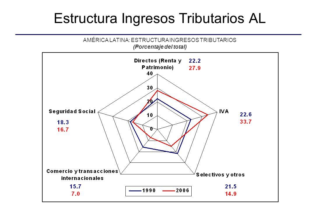 Estructura Ingresos Tributarios AL