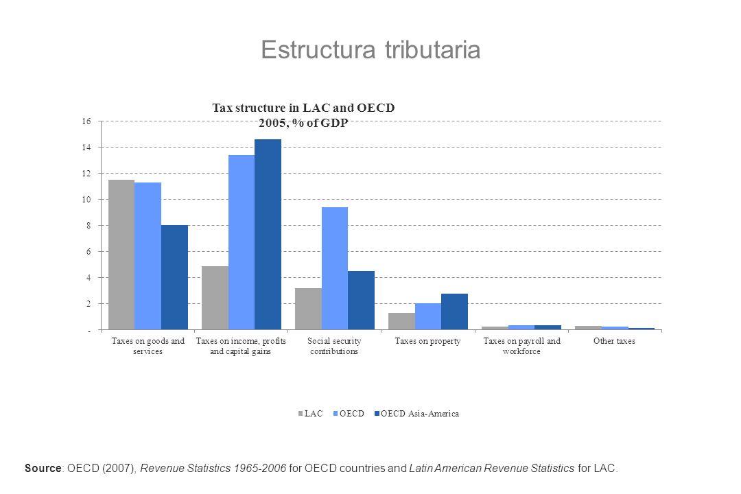 Estructura tributaria