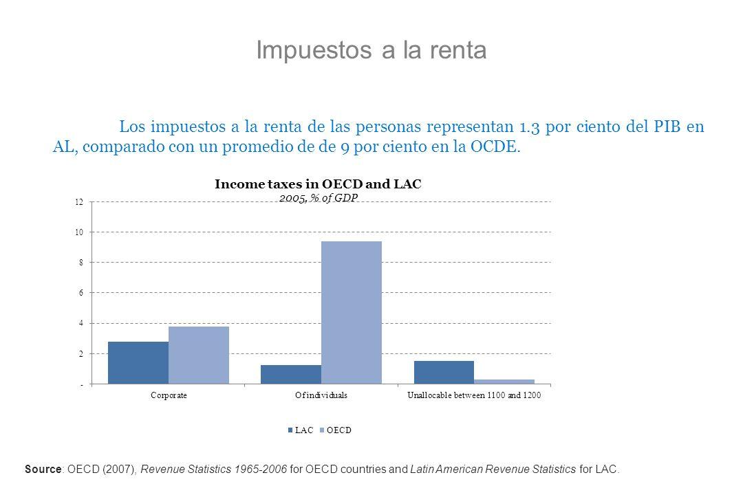 Impuestos a la renta