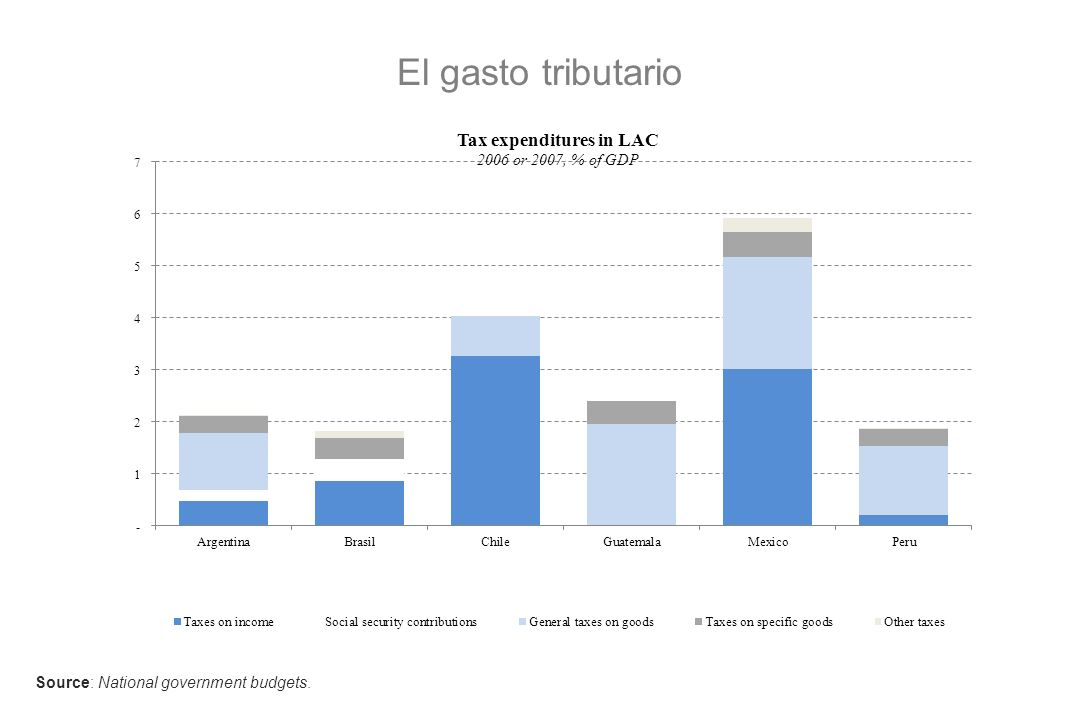 El gasto tributario Source: National government budgets.