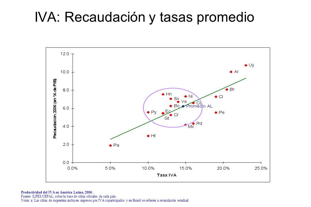 IVA: Recaudación y tasas promedio