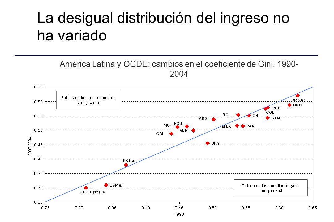 La desigual distribución del ingreso no ha variado