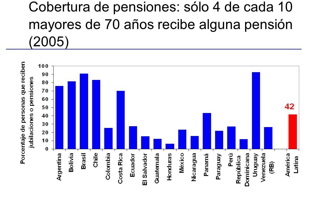 Cobertura de pensiones: sólo 4 de cada 10 mayores de 70 años recibe alguna pensión (2005)