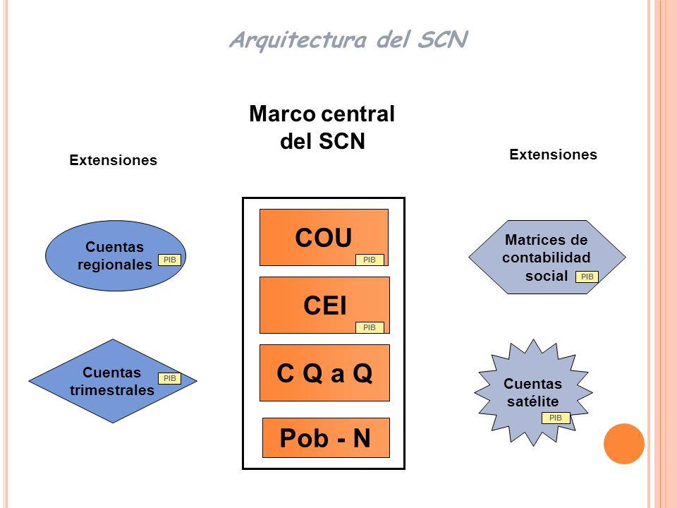COU CEI C Q a Q Pob - N Arquitectura del SCN Marco central del SCN